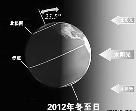 2012年12月21日太阳落山后,范围在北纬67.3°到北纬67.5°之间的区域,将会出现连续3天黑夜的情况。 果壳网