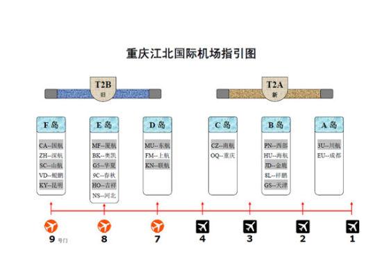 重庆机场网上办理乘机手续指南 服务对象 重庆机场网上办理乘机手续系统支持所有的重庆始发的航空公司的旅客(春秋航空除外,暂不支持联程及国际、地区航班),旅客不管买的是哪个航空公司的机票,在重庆机场网站都可以打印登机牌。 服务流程 购买了电子客票的旅客,只要在航班预计起飞前一日13时至航班当天预计起飞前2小时内,登录www.