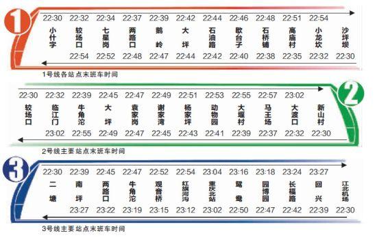 重庆晚报讯 尊敬的读者注意了,市轨道集团为了方便市民出行,昨日通过微博发布了首个轨道交通1、2、3号线各交通站点的首末班时刻表。   重庆晚报记者发现,1号线早上首班车往沙坪坝方向,6:30分别从小什字站和大坪站出发;往小什字方向,6:30和6:31分别从沙坪坝站和石油路站出发,两个方向的晚上末班车,都是22:30出发,22:54抵达。   2号线首班车往新山村方向,6:30分别从较场口站和动物园站出发;往较场口方向,6:30分别从新山村站和动物园站出发。两个方向的晚上末班车,都是22:30发车,2