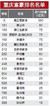 重庆富豪排名名单