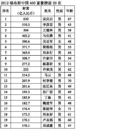2012福布斯中国富豪榜:重庆9人吴亚军卫冕女