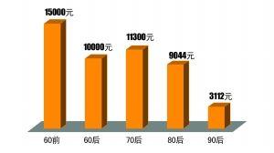 重庆去年人均网购上万元