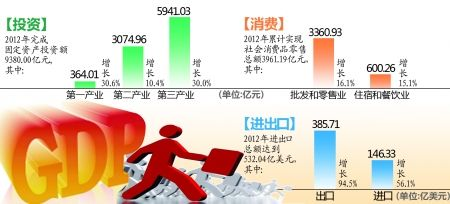 重庆历年gdp_2003年重庆市分县人均GDP示意图