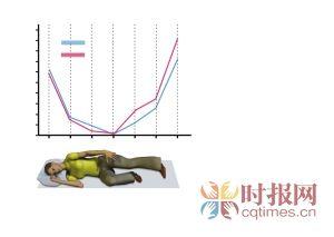 图为左侧睡姿 右侧卧时,则相反,它对安睡非常有效。 右手放在右大腿上  把右腿伸直 手上接头部 左腿和左臂弯曲