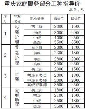 重庆家庭服务部分工种指导价