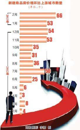 新建商品房价格环比上涨城市数量
