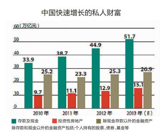 中国快速增长的私人财富