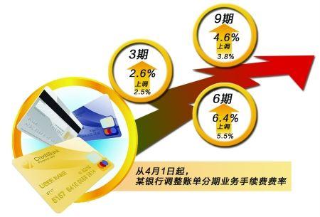 某银行调整账单分期业务手续费率
