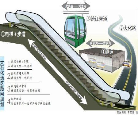 渝中区大石化地区建设发展规划