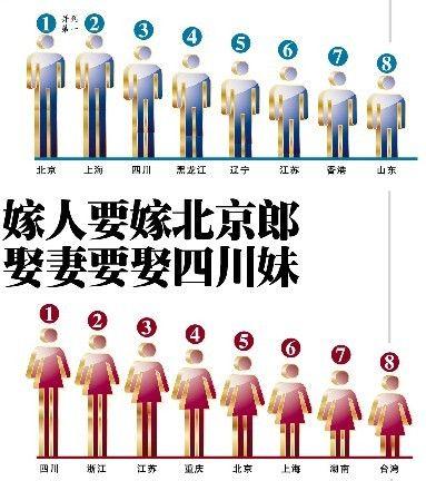 31省市青年男女最理想伴侣地图