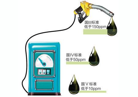 汽柴油不同排放标准下的硫含量 商报图形 徐侨唯 制