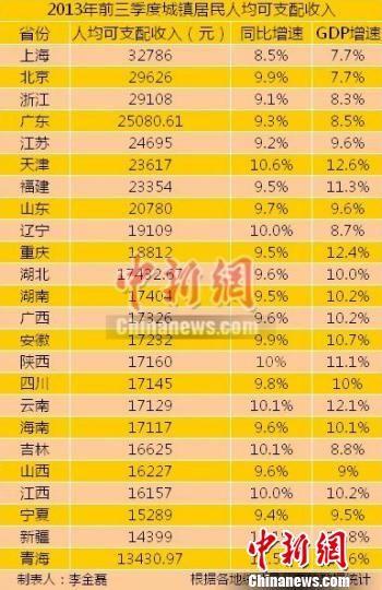 24个省(区、市)前三季度城镇居民人均可支配收入