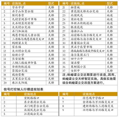 江北区人行过街设施布点规划 人行天桥和人行地道规划表