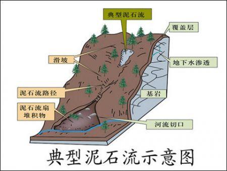 典型的泥石流示意图