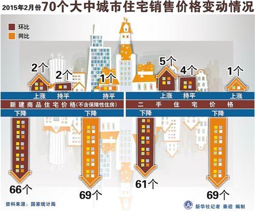 2015年2月份70个大中城市住宅销售价格变动情况