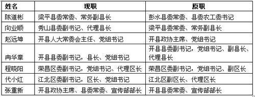 近一月来重庆部分区县领导调整 两人为70后
